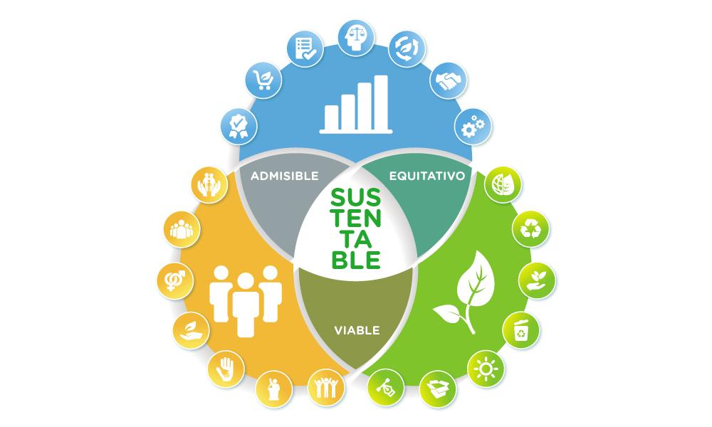 Diagrama de la sustentabilidad